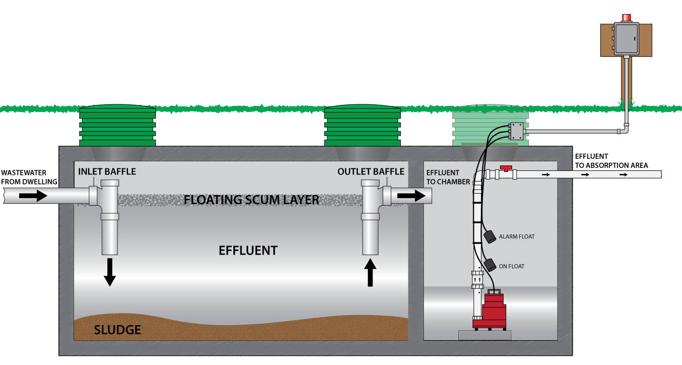 Advanced pumping service for Household septic tank design